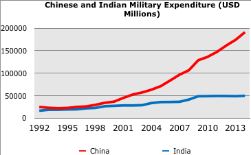 Chinese and Indian Military Expenditure