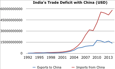 India's Trade Deficit With China
